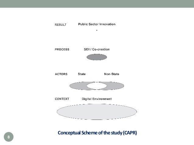 ConceptualSchemeofthestudy(CAPR) 8