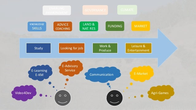 ENABLING  KNOWLEDGE  SKILLS  Study  E-Learning E-KM  Video4Dev  ADVICE COACHING  CLIMATE  GOVERNANCE  ENVIRONEMENT  LAND &...