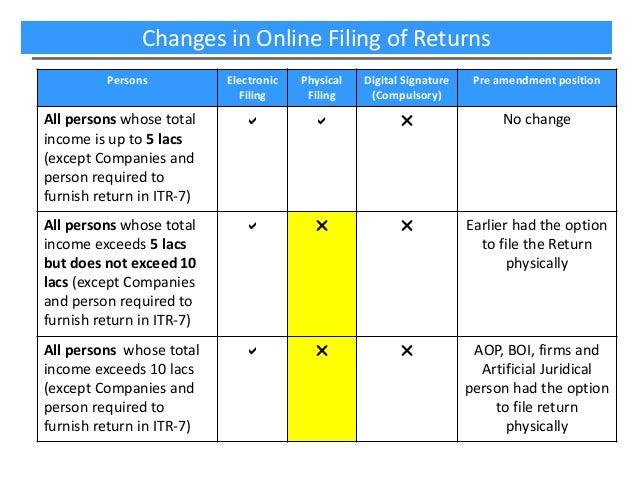 e-Filing of Sales Tax Returns