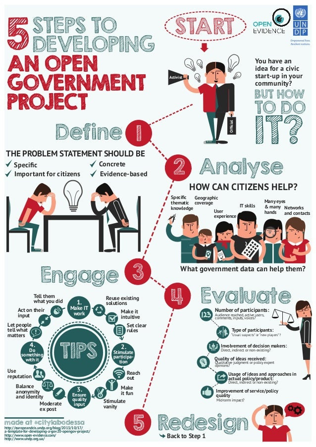 5  STEPS TO DEVELOPING AN OPEN GOVERNMENT PROJECT  START You have an idea for a civic start-up in your community?  Activis...
