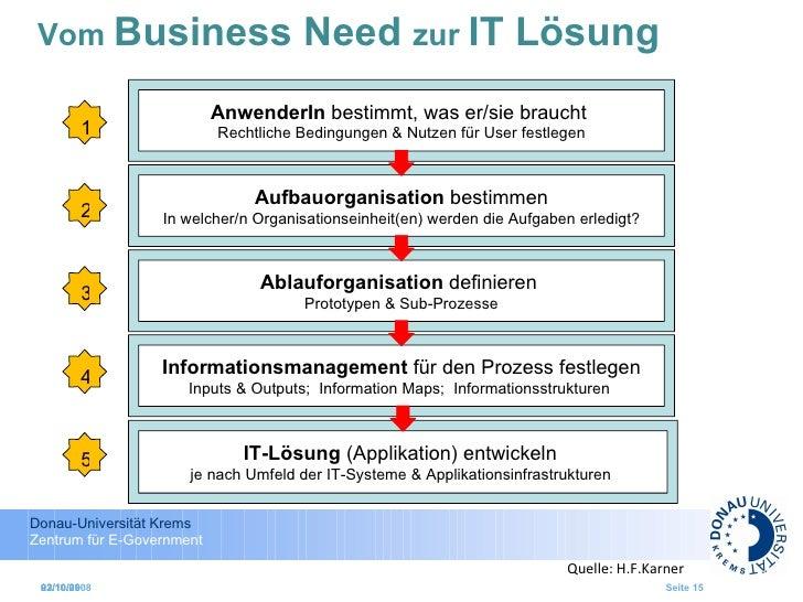 Vom  Business Need  zur  IT Lösung 02/10/09 02/10/09 AnwenderIn  bestimmt, was er/sie braucht  Rechtliche Bedingungen & Nu...