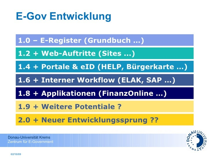 E-Gov   Entwicklung 02/10/09 02/10/09 1.0 – E-Register (Grundbuch …) 1.2 + Web-Auftritte (Sites ...) 1.4 + Portale & eID (...