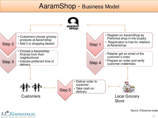 AaramShop - Business Model Step 1 • Register on AaramShop as Preferred shop in the locality • Registration is free for ret...