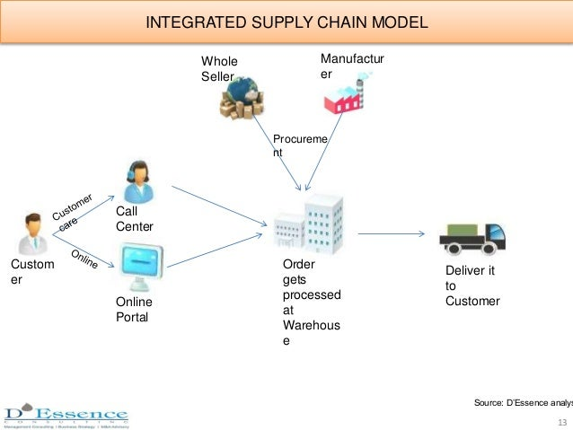 INTEGRATED SUPPLY CHAIN MODEL Custom er Order gets processed at Warehous e Online Portal Call Center Whole Seller Manufact...
