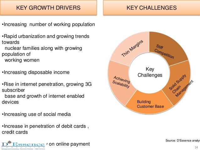 KEY CHALLENGESKEY GROWTH DRIVERS Building Customer Base Key Challenges •Increasing number of working population •Rapid urb...