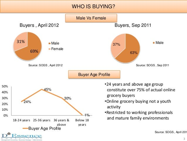 69% 31% Buyers , April 2012 Male Female Source: SOGS , April 2012 63% 37% Buyers, Sep 2011 Male Source: SOGS , Sep 2011 24...