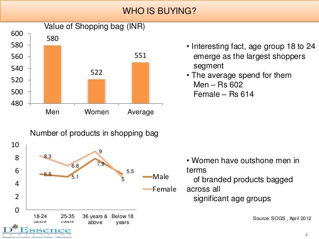 580 522 551 480 500 520 540 560 580 600 Men Women Average Value of Shopping bag (INR) • Interesting fact, age group 18 to ...