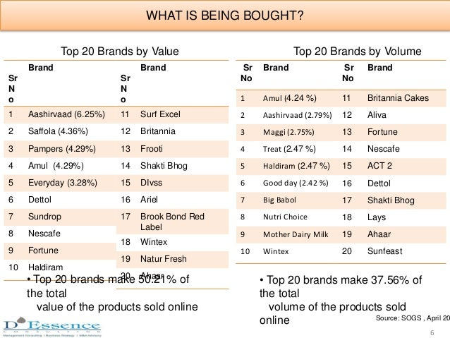 Sr N o Brand 1 Aashirvaad (6.25%) 2 Saffola (4.36%) 3 Pampers (4.29%) 4 Amul (4.29%) 5 Everyday (3.28%) 6 Dettol 7 Sundrop...