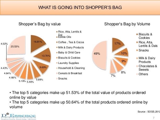 WHAT IS GOING INTO SHOPPER'S BAG 16.81% 13.70% 9.69% 5.89% 5.46%5.19% 4.66% 4.64% 4.43% 4.02% 25.53% Shopper's Bag by valu...