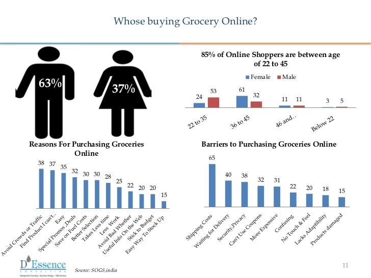 Online grocery shopping market share