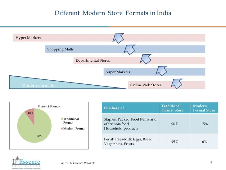 E-Grocery Market in India 2012