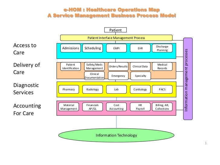 e-HOM : Healthcare Operations Map              A Service Management Business Process Model                                ...