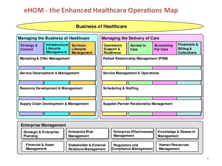 managing health care business strategy Healthcare administration, also often called health administration and medical   and long-term decisions that reflect the healthcare system's business strategies.
