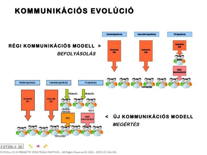 KOMMUNIKÁCIÓS EVOLÚCIÓ RÉGI KOMMUNIKÁCIÓS MODELL  > BEFOLYÁSOLÁS  <  ÚJ KOMMUNIKÁCIÓS MODELL MEGÉRTÉS