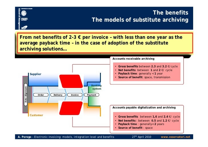 ... 8. The Benefits The Models ...  Invoice Models
