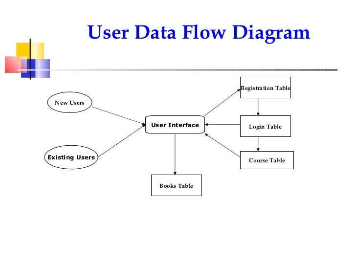 E learning 10 user data flow diagram ccuart Images