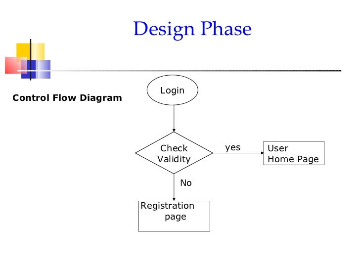 Control flow diagrams dolgular document control flow and data flow diagrams page numbers for doc ccuart Choice Image