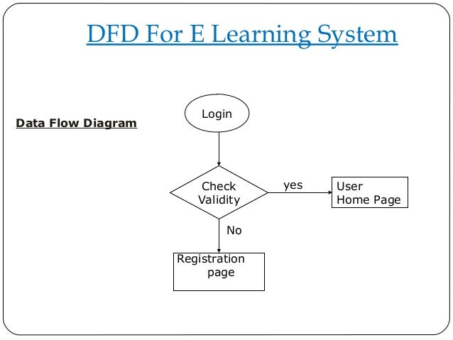 Dfd for e learning project login user home page registration page check validity data flow diagram dfd for e learning system ccuart Images
