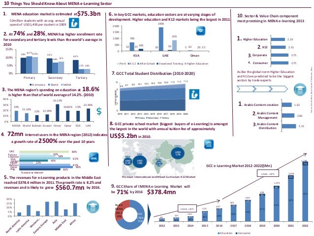 1. MENA education market is estimated at 3. The MENA region's spending on education at is higher than that of world averag...