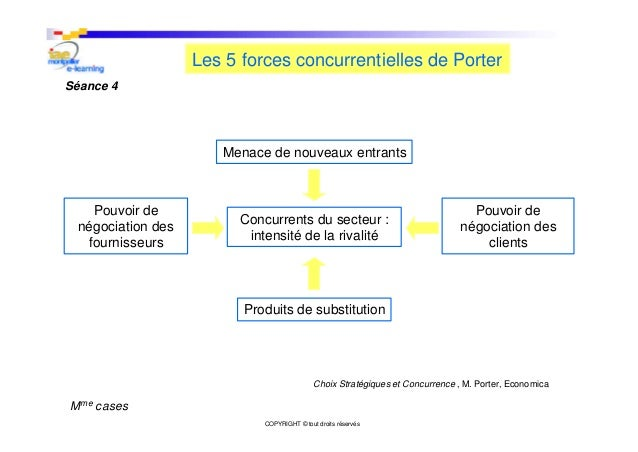 E learning marketing strat gique - Forces concurrentielles porter ...