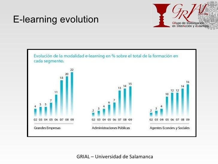E-learning evolution