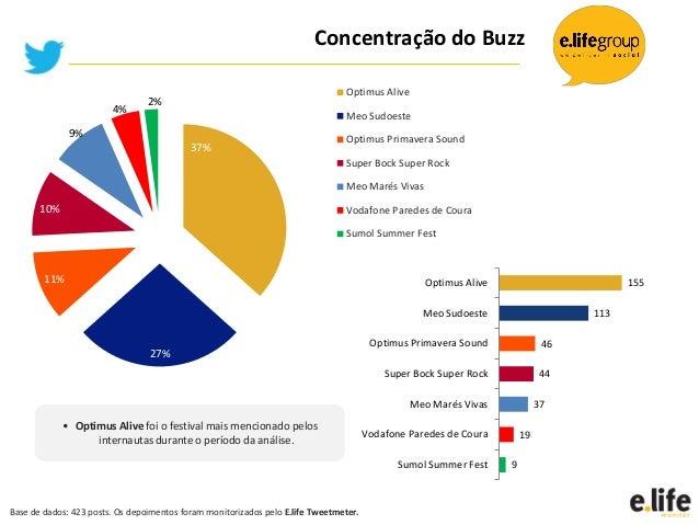 37%27%11%10%9%4%2%Optimus AliveMeo SudoesteOptimus Primavera SoundSuper Bock Super RockMeo Marés VivasVodafone Paredes de ...