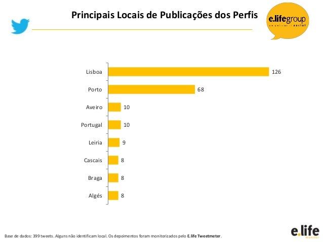 8889101068126AlgésBragaCascaisLeiriaPortugalAveiroPortoLisboaPrincipais Locais de Publicações dos PerfisBase de dados: 399...