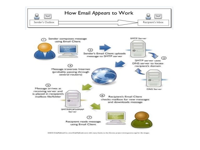 Smtp Pop Diagram together with Clip Image Thumb likewise Mail Flow further Imap Smtp Injection together with How Email Works Diagram. on smtp diagram