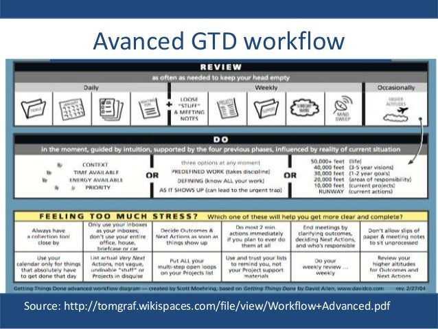gtd workflow map pdf free download