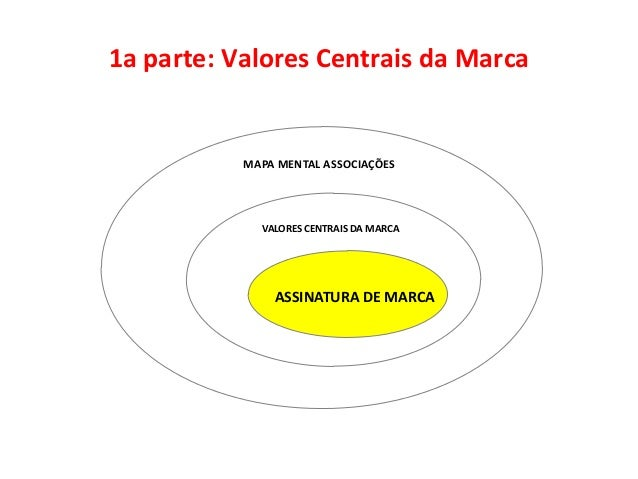 1a parte: Valores Centrais da Marca           MAPA MENTAL ASSOCIAÇÕES             VALORES CENTRAIS DA MARCA               ...