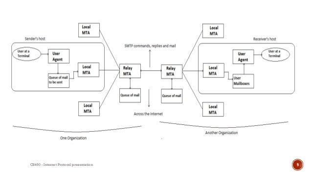 e mail protocol smtp  cs450 internet protocol presentation 9