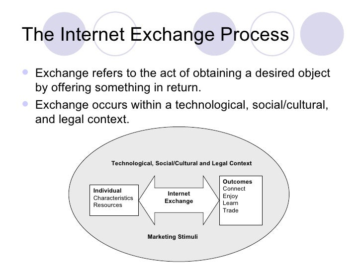 internet cultural exchange 2002/12/16  abstract despite the rapid and broad diffusion of the internet in schools, educators have paid relatively little attention to the cultural impact of this new technology in teaching and learning this article investigates some cultural issues that the internet has introduced.