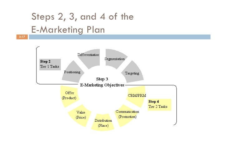 research plan emarketing Research, reports and template files on digital marketing and ecommerce includes case studies, guides, benchmarks and statistics also supplier information, market data and briefing reports.