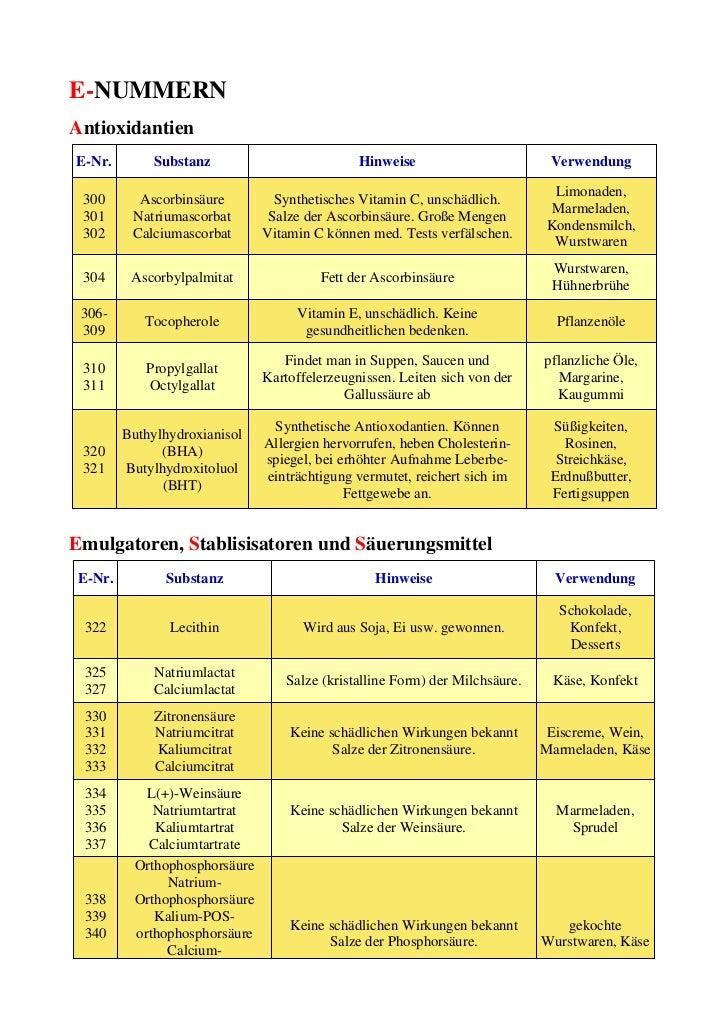 E-NUMMERNAntioxidantienE-Nr.        Substanz                          Hinweise                        Verwendung          ...