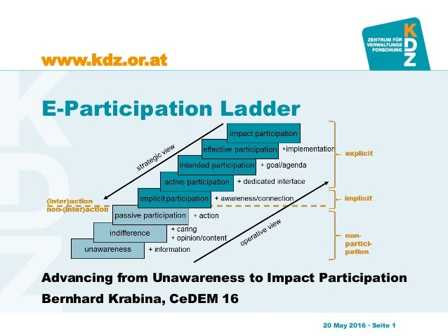 www.kdz.or.at E-Participation Ladder Advancing from Unawareness to Impact Participation Bernhard Krabina, CeDEM 16 20 May ...