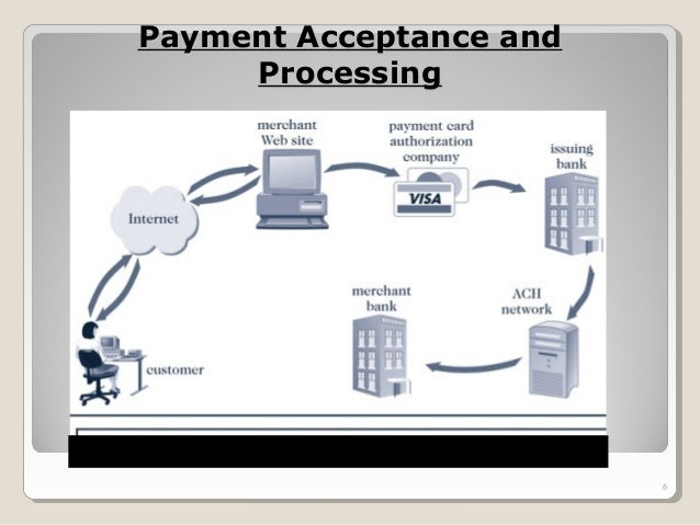 Electronic Payment System For E Commerce