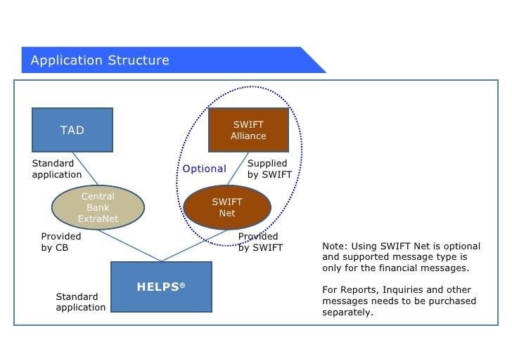 standard settlement instructions swift