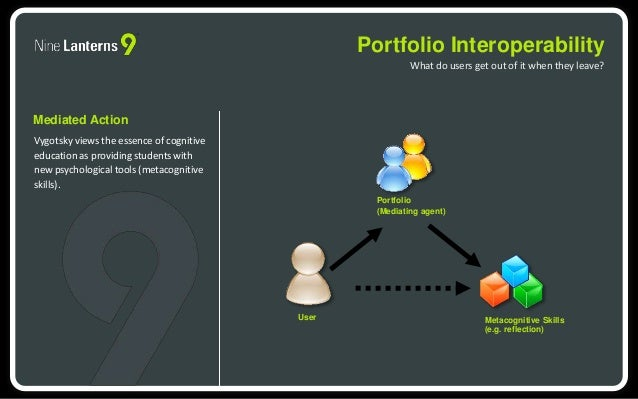 Portfolio Interoperability  What do users get out of it when they leave?  Mediated Action  Vygotsky views the essence of c...