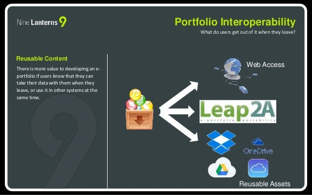 Portfolio Interoperability  What do users get out of it when they leave?  Reusable Content  There is more value to develop...