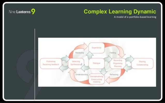 Complex Learning Dynamic  A model of e-portfolio-based learning