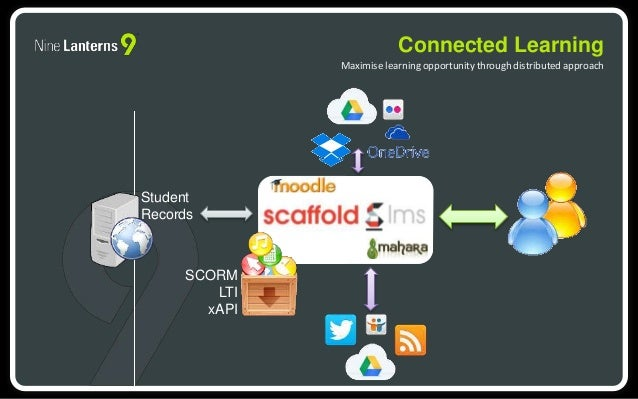 Connected Learning  Maximise learning opportunity through distributed approach  Student  Records  SCORM  LTI  xAPI