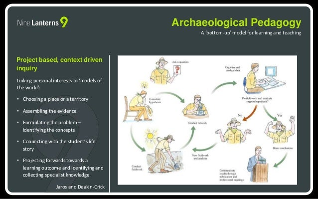 Archaeological Pedagogy  A 'bottom-up' model for learning and teaching  Project based, context driven  inquiry  Linking pe...