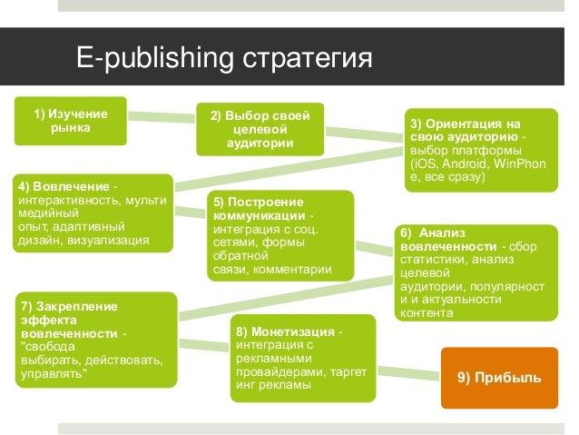 E-publishing стратегия 1) Изучение рынка  4) Вовлечение интерактивность, мульти медийный опыт, адаптивный дизайн, визуализ...