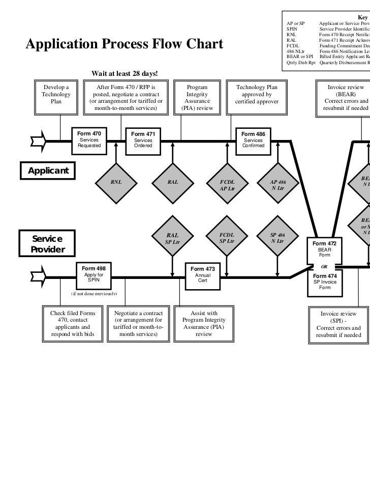 process flow chart 101 wiring diagram automotivee rate 101 the basics application flow chart (burns)process flow chart 101
