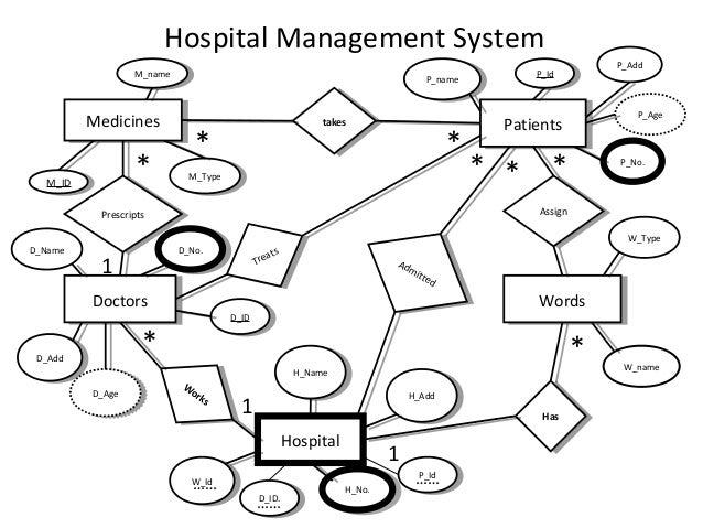 E r diagrams 4 medicinesmedicines takestakes patientspatients doctorsdoctors wordswords hospital prescriptsprescripts ccuart Images