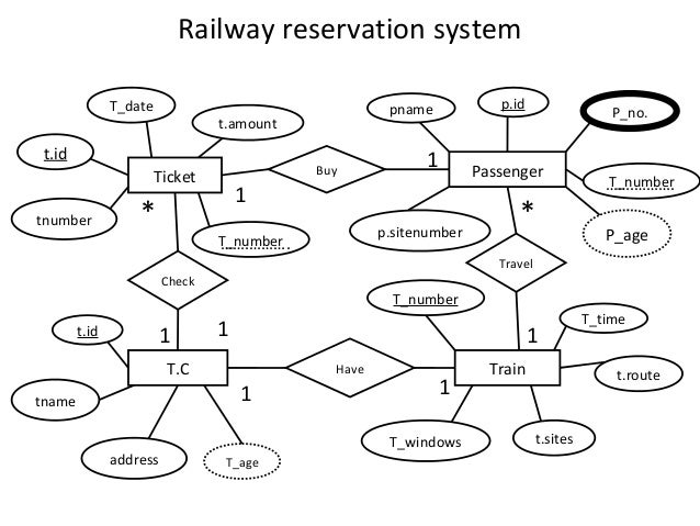 e r diagrams 7 638?cb\=1380317970 railway system er diagram er diagram of double major with students  at edmiracle.co