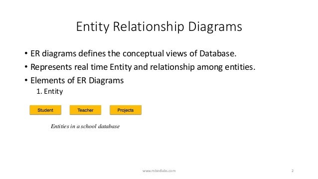 Entity Relationship Diagrams Er Diagrams