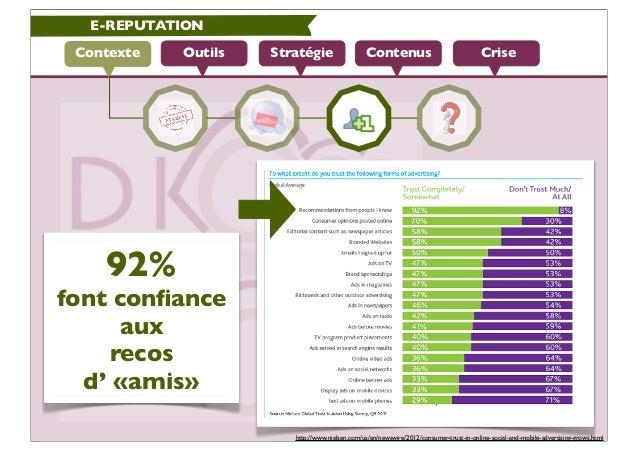 E-REPUTATION Contexte   Outils   Stratégie                  Contenus                                 Crise    92%font confi...