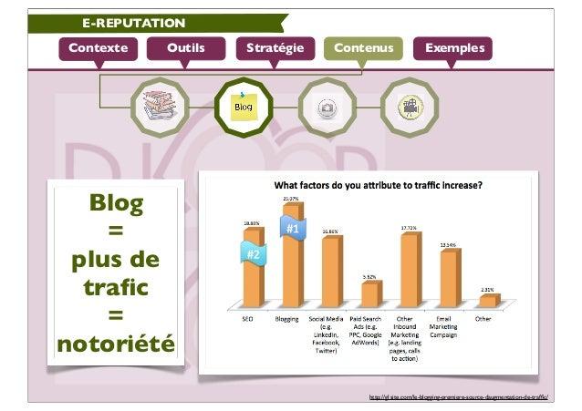 E-REPUTATIONContexte   Outils   Stratégie   Contenus                 Exemples  Blog    = plus de  trafic    =notoriété     ...