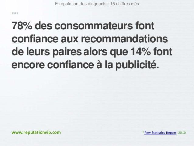 E-réputation des dirigeants : 15 chiffres clés  78% des consommateurs font  confiance aux recommandations  de leurs paires...